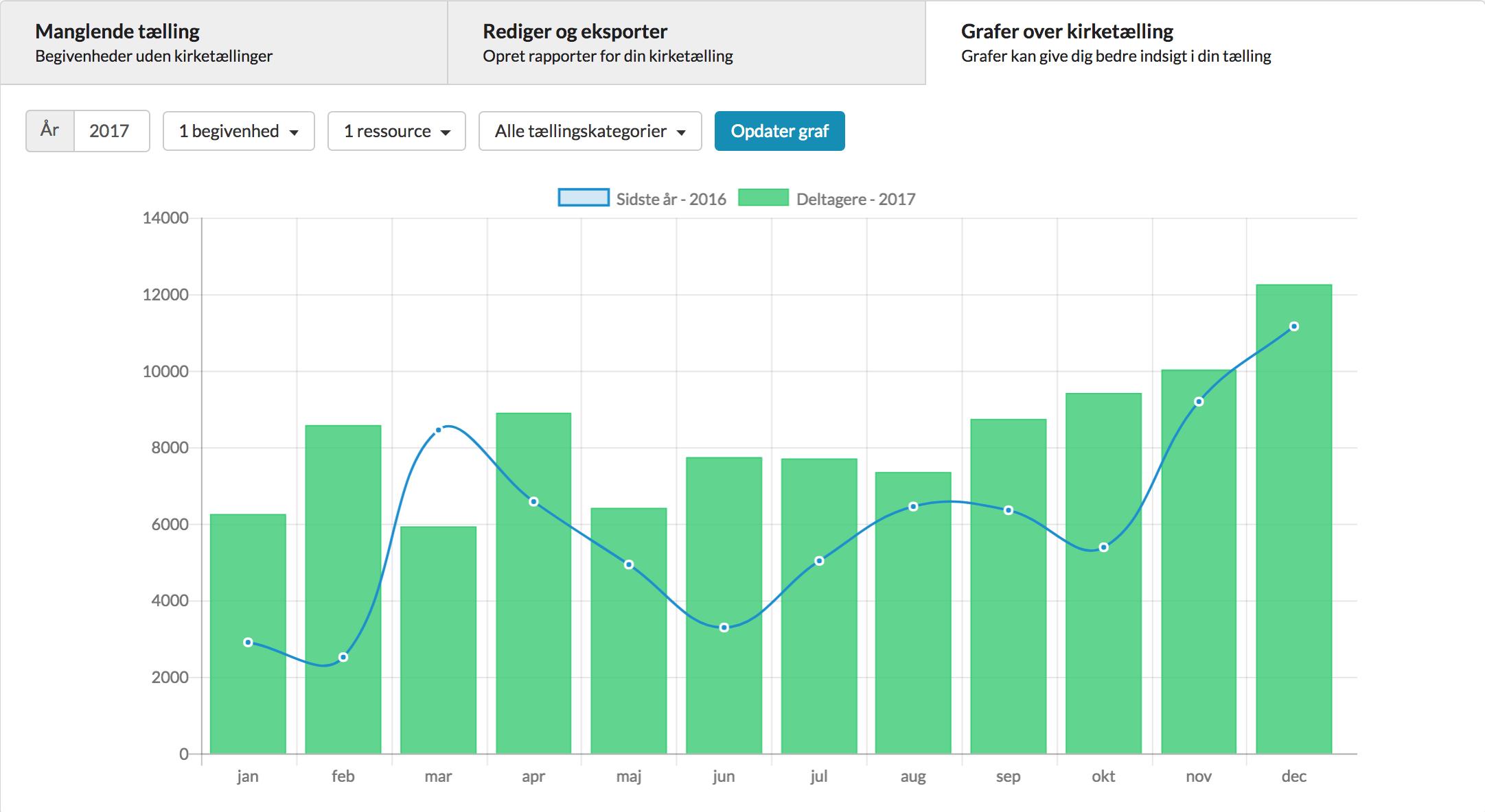 Følg udviklingen i deltagere over tid og på tværs af arrangementer, med kirketælling. Alt sammen i en flot og overskuelig graf.