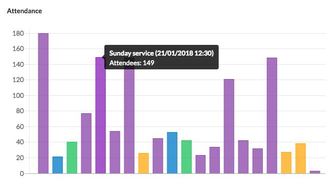 Big News: Attendance is now part of ChurchDesk